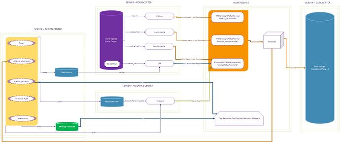 Action Center - Resource Center - Data Center - Form Center - DM Center - Message Template